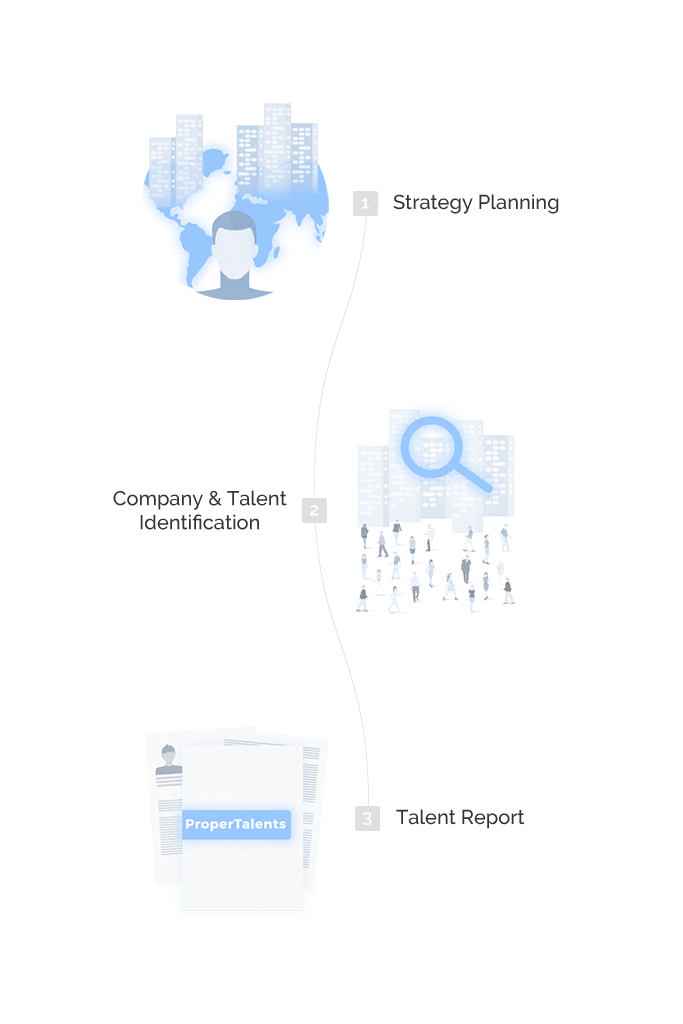Proper Talents Services: Talent Mapping