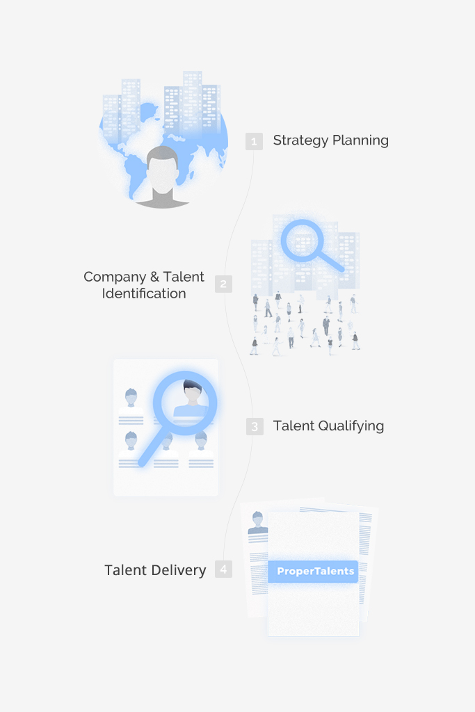 Proper Talents Services: Talent Research
