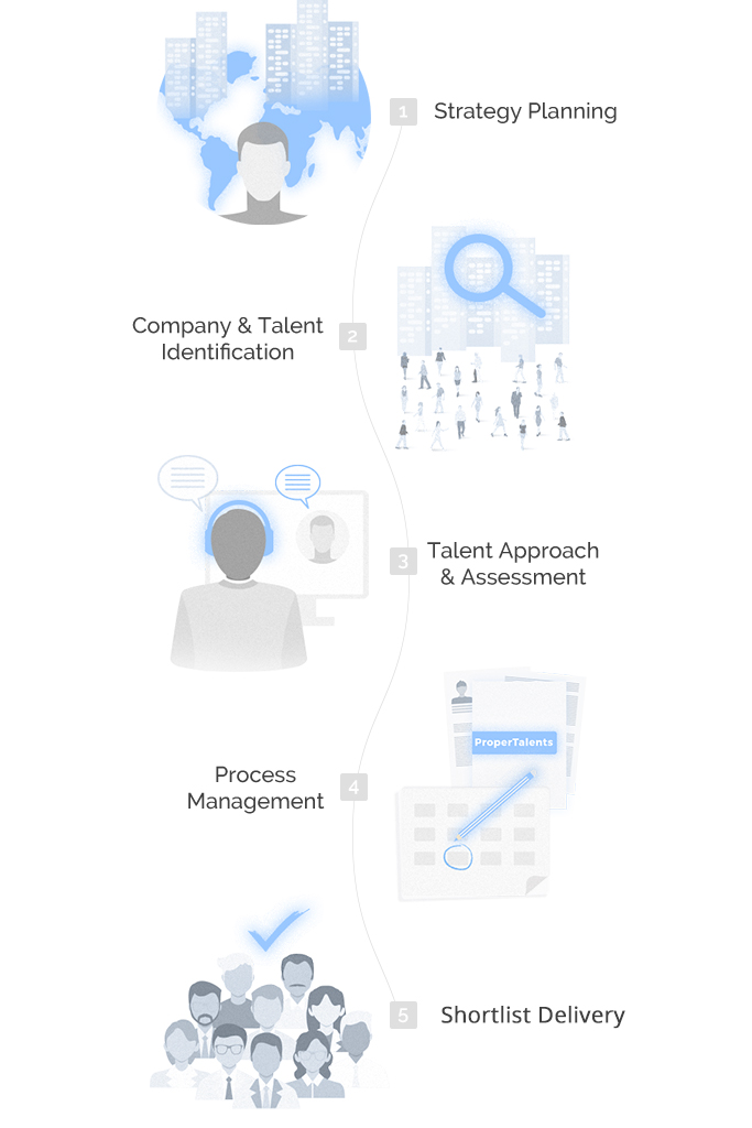 Proper Talents Services: Talent Recruitment